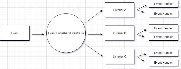Java实现一个简单的EventBus